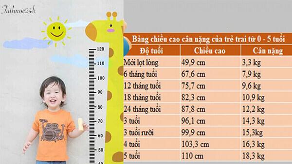 Bảng chiều cao cân nặng của trẻ em Việt Nam mới nhất năm 2020
